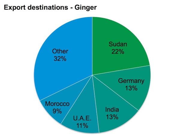 NEPC - Ginger export destinations - Nigeria exports