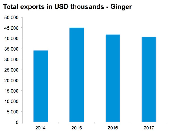 NEPC - Ginger total export value - Nigeria exports